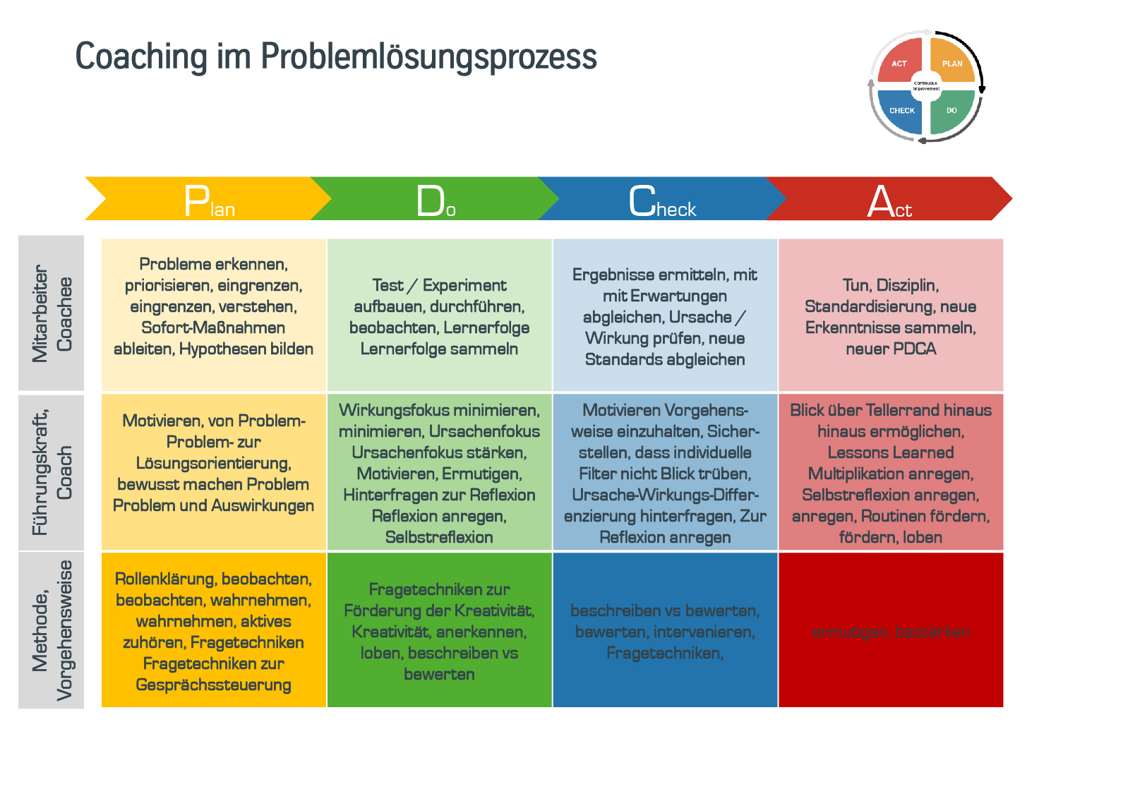Der PDCA-Zyklus im Diagramm.